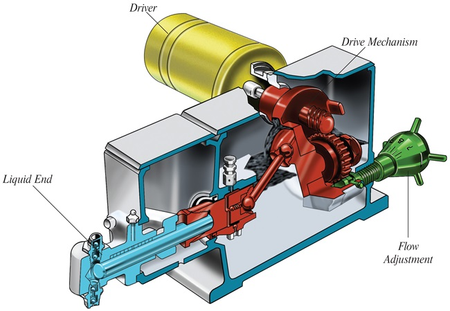 basic components of a metering pump