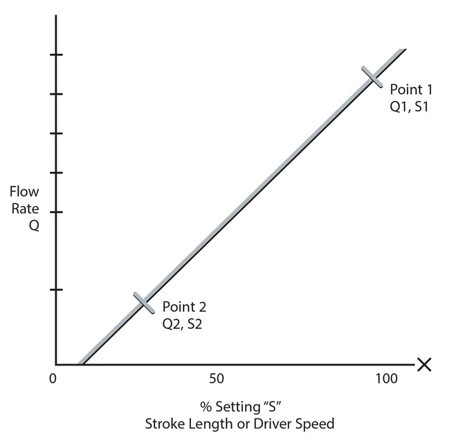 Stroke length or driver speed